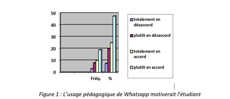 Figure 1  L'usage pédagogique de Whatsapp motiverait l'étudiant