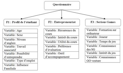 Figure 1 : Items du questionnaire