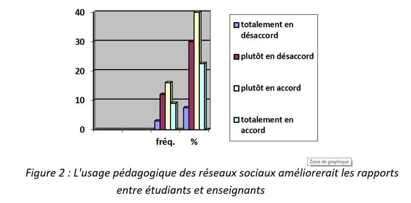 Figure 2 : L'usage pédagogique des réseaux sociaux améliorerait les rapports entre étudiants et enseignants