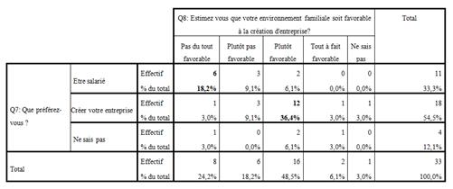 Tableau croisé 1 : Q7 : Que préférez vous ? * Q8 : Estimez vous que votre environnement familial soit favorable à la création d'entreprise ?