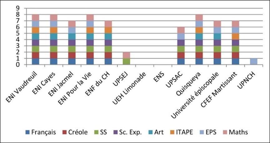 Figure 1  Disciplines présentes dans la formation des deux premiers cycles. Échantillon RAIFFET
