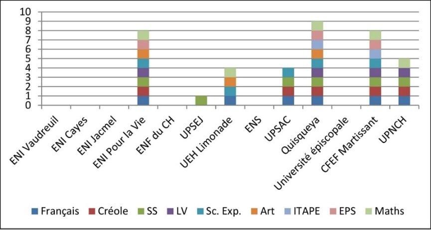Figure 2 : Disciplines présentes dans la formation du cycle 3. Échantillon RAIFFET.