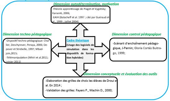 Figure 1 : Synthèse cadre théorique