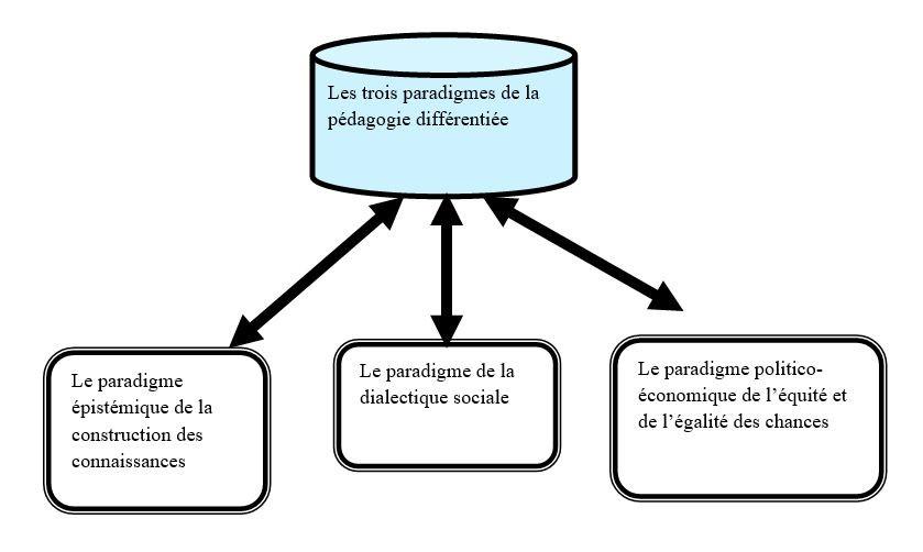 Figure 2  Les trois pardigmes de la pédagogie différenciée