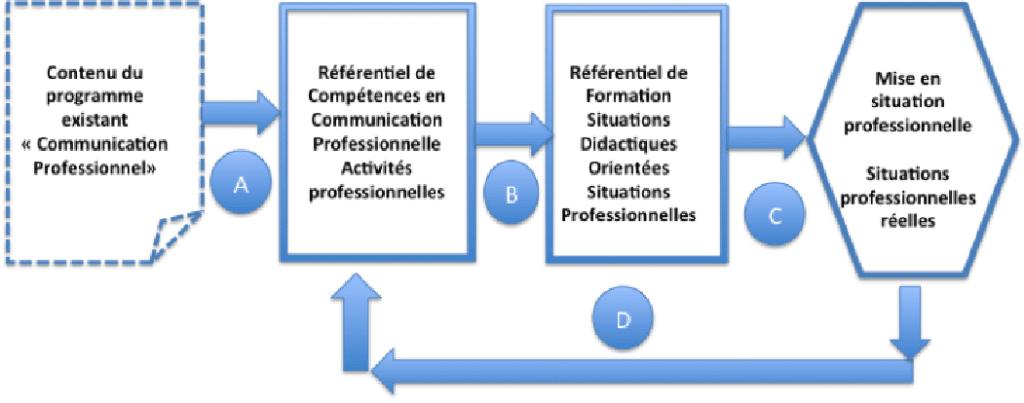 Figure 1 : Étapes de mise en œuvre du modèle de  la pédagogie situationnelle (MPS)
