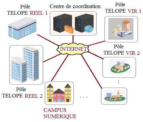 Figure 3 : Topologie du Campus multimédia sans frontière