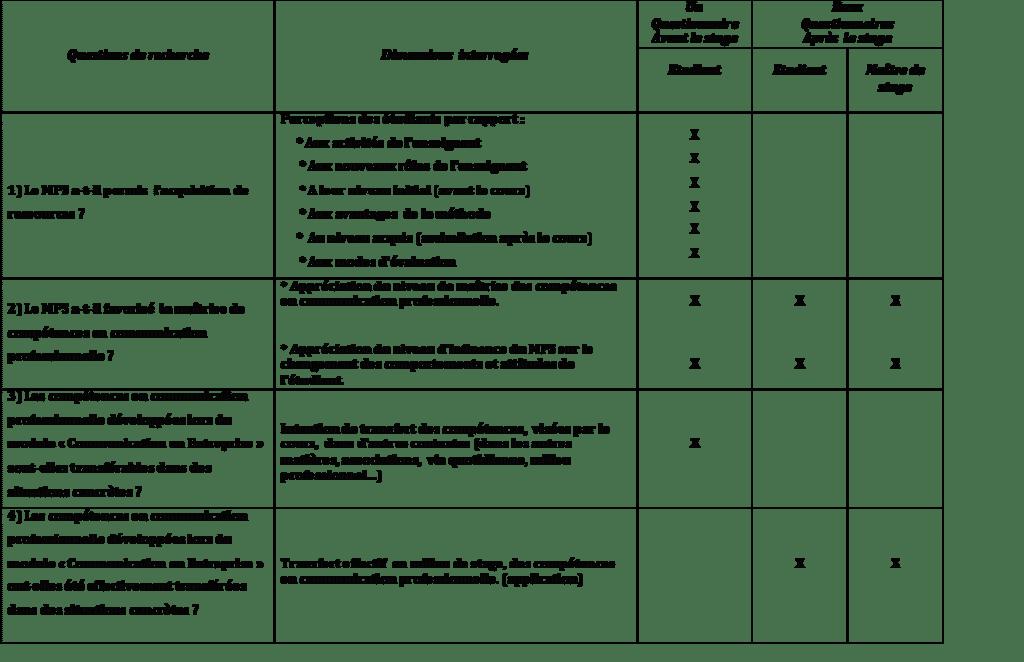 Tableau 1 : Éléments de construction des trois questionnaires
