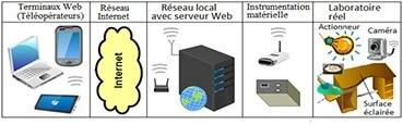 Figure 1 : Topologie infrastructurelle d'un laboratoire télé-opérable via Internet.