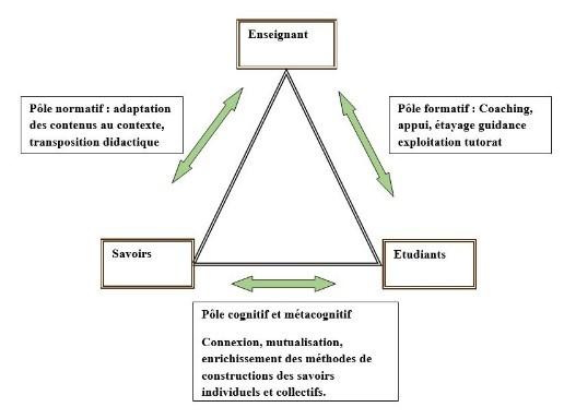 Figure 1 : Schéma d''organisation et de gestion de la relation pédagogique autour d'une triple bipolarisation de l'action d'apprentissage