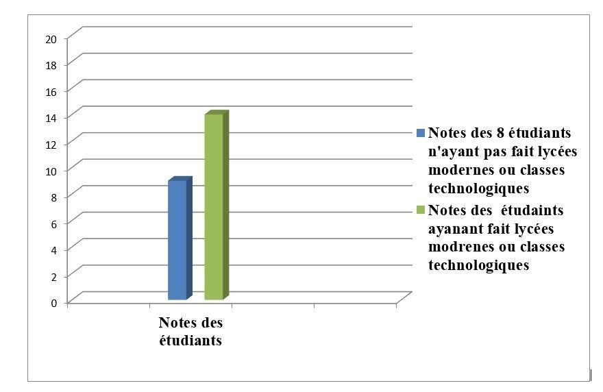 Graphique 1 : Diagramme de mise en évidence des performances des étudiants en fonction des critères socioculturels pédagogiques et des trajectoires