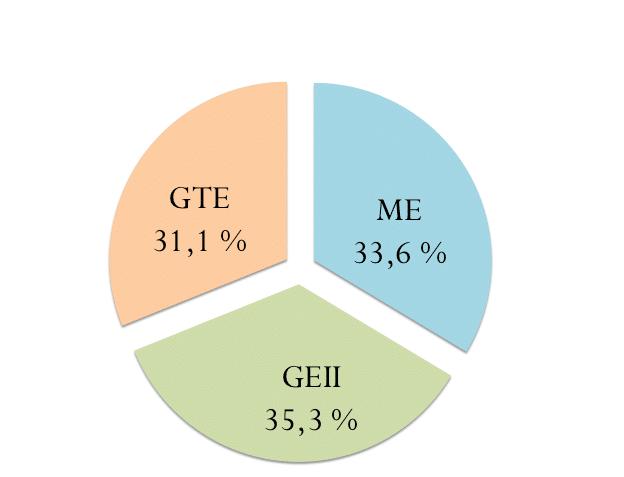 Figure 2 : Ventilation des effectifs par type de filière