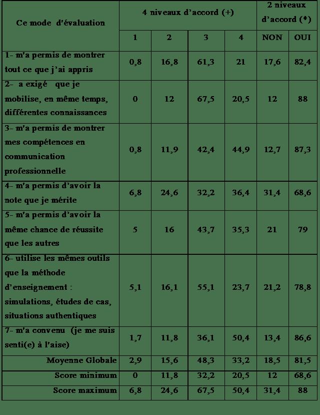 Tableau 2 : Appréciation, par les étudiants, de la méthode d'évaluation adoptée par l'enseignant