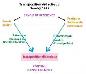 Figure 3 : Schéma de la transposition didactique selon Develay (1995, p.27)