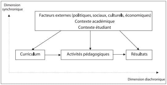 Figure 1 : Système des composantes et des interactions de la pédagogie universitaire selon De Ketele (2010)