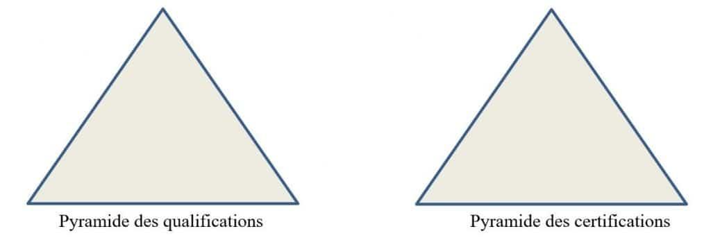 Figure 1 : Pyramides des qualifications et certifications