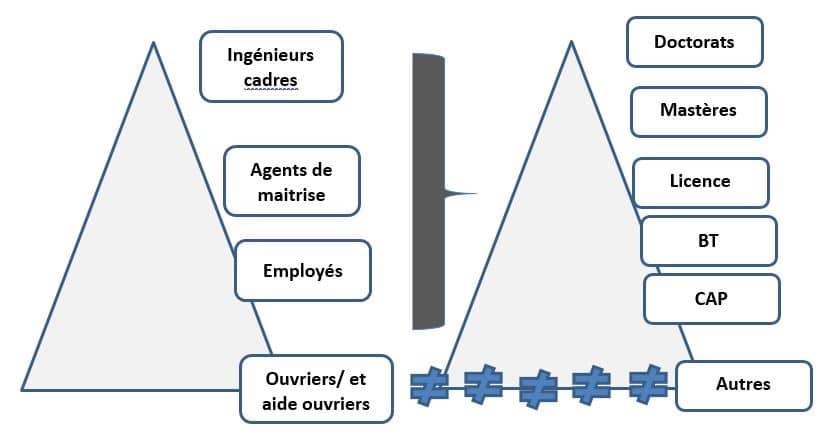 Figure 2 : Contrats